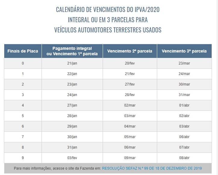 CALENDÁRIO DE VENCIMENTOS DO IPVA 2020